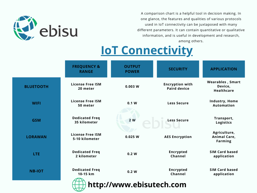 Connectivity in IoT